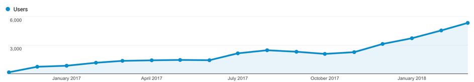 Traffic growth